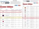 Franchise Times objavil lestvico 200+ naboljših svetovnih franšiz